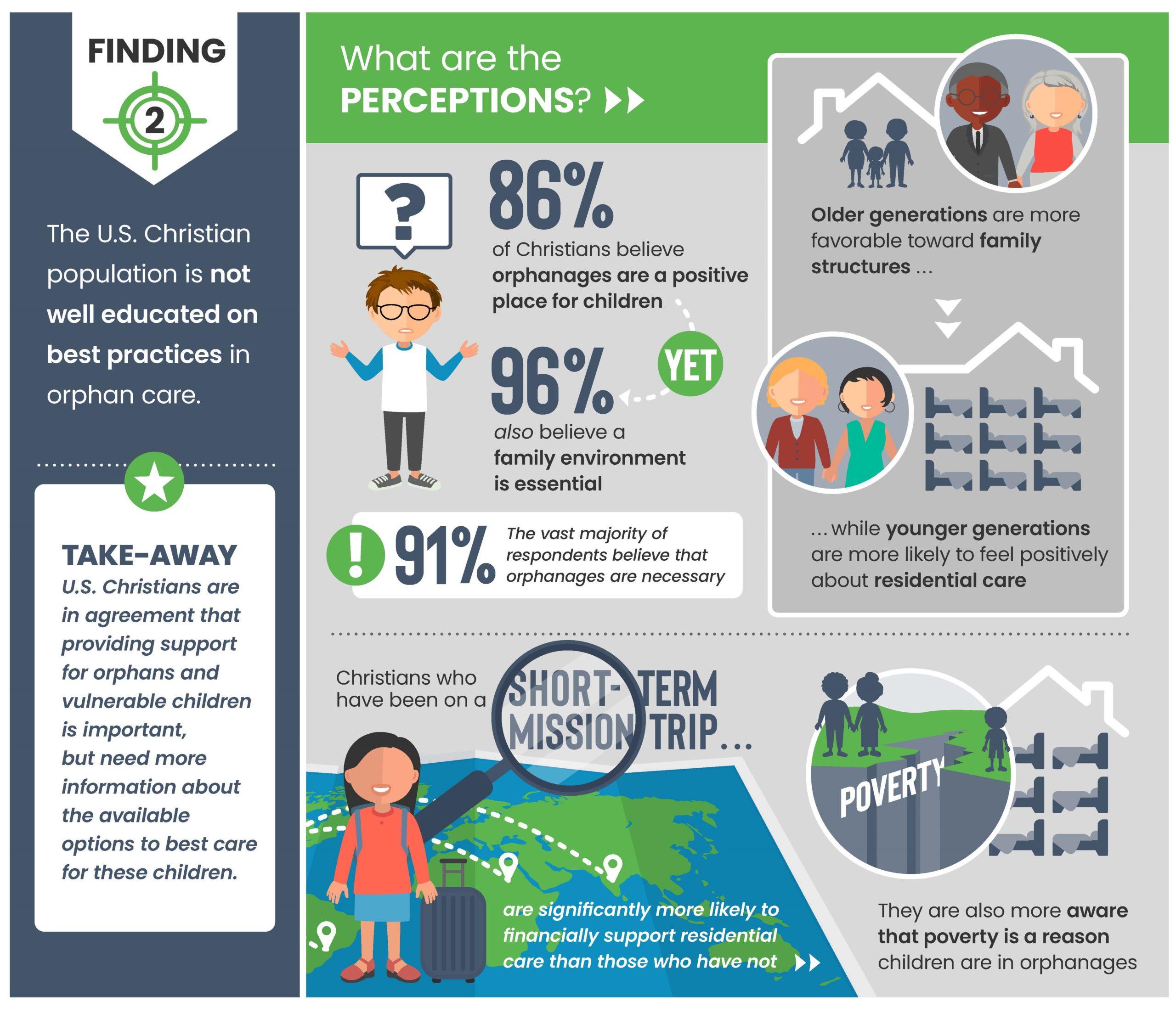 Faith to Action Barna Study infographic Slide 2 - 2021