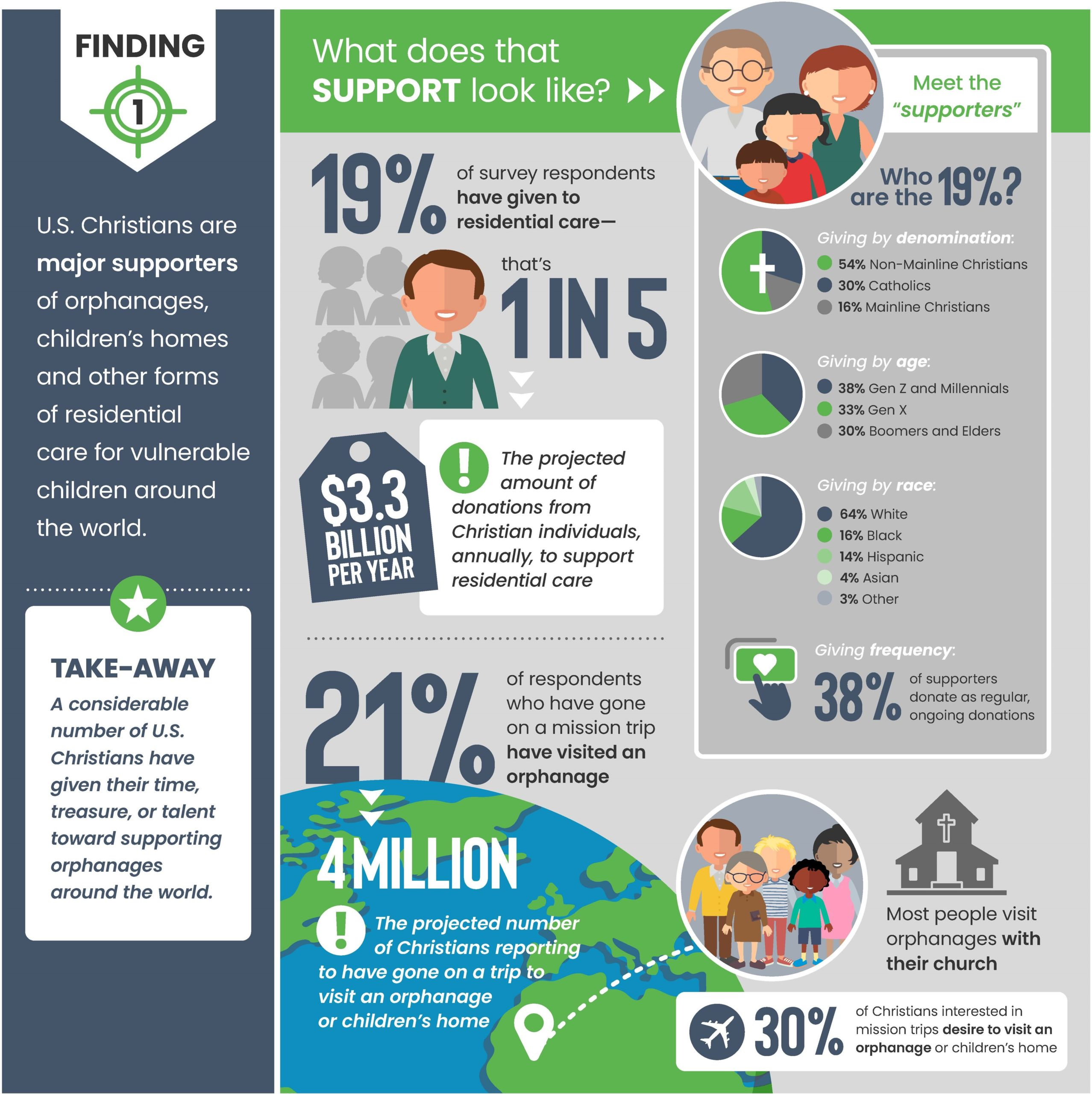 Faith to Action Barna Study infographic Slide 1 - 2021