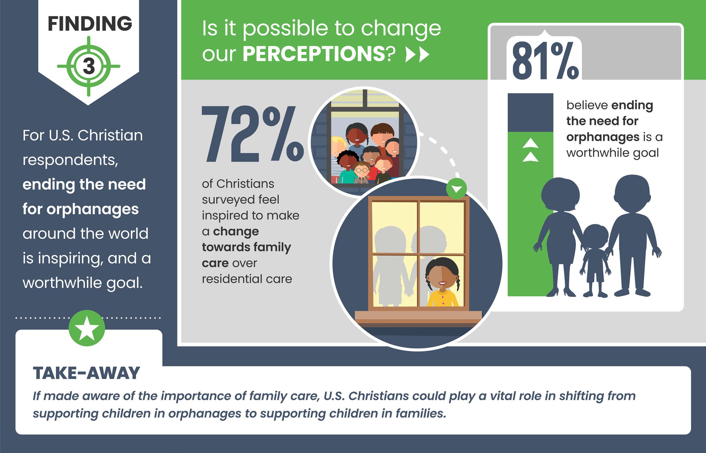 Faith to Action Barna Study infographic Slide 3 - 2021